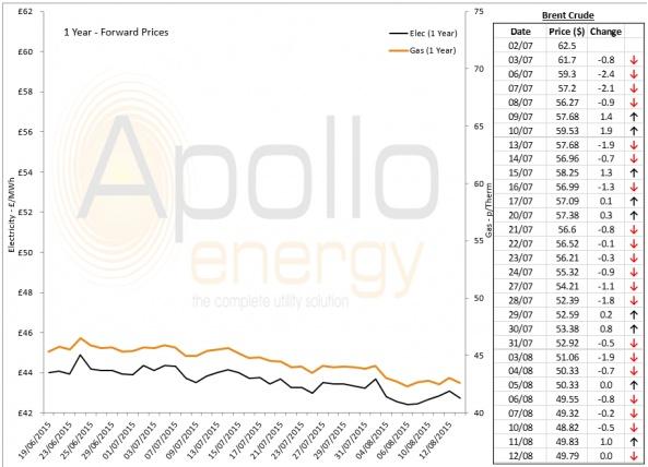 Energy Market Analysis - 12-08-2015