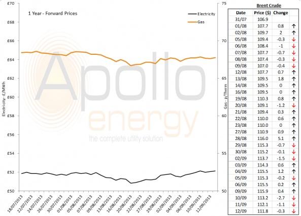 Energy Market Analysis - 12-09-2013