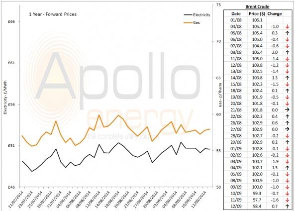 Energy Market Analysis - 12-09-2014