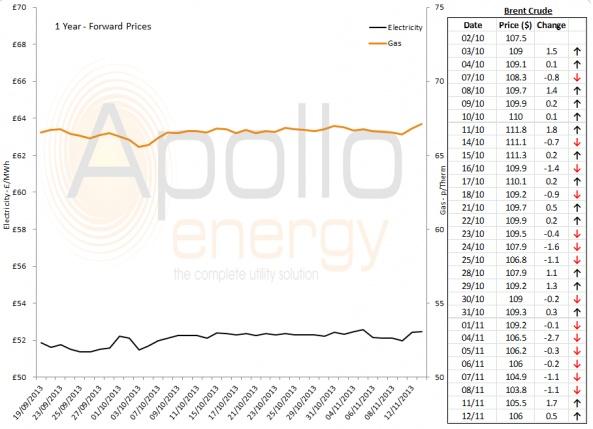 Energy Market Analysis - 12-11-2013