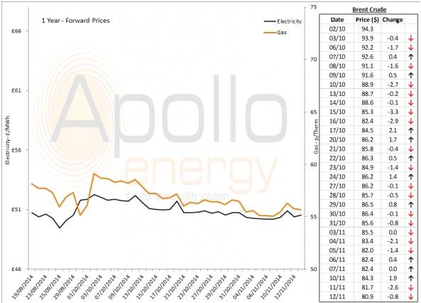 Energy Market Analysis - 12-11-2014