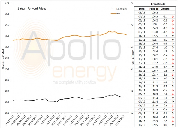 Energy Market Analysis - 12-12-2013