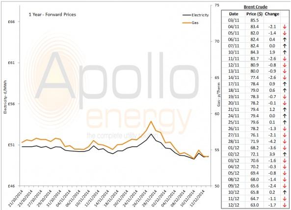 Energy Market Analysis - 12-12-2014