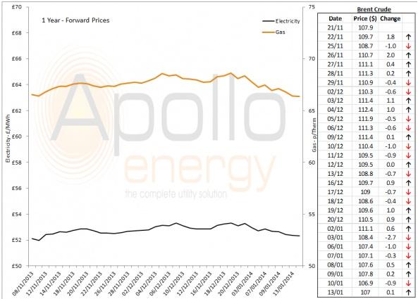 Energy Market Analysis - 13-01-2014
