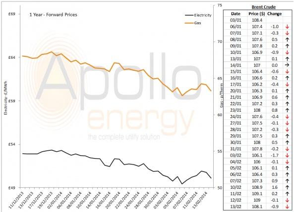 Energy Market Analysis - 13-02-2014