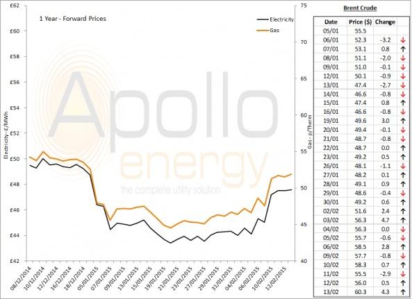 Energy Market Analysis - 13-02-2015