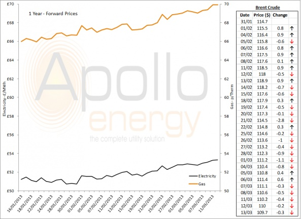 Energy Market Analysis - 13-03-2013