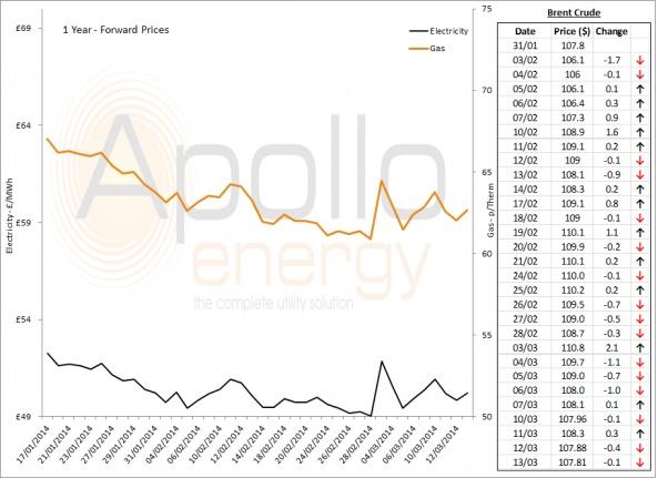 Energy Market Analysis - 13-03-2014