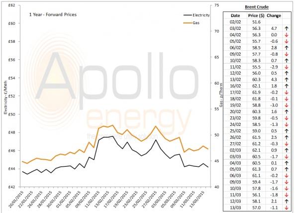 Energy Market Analysis - 13-03-2015