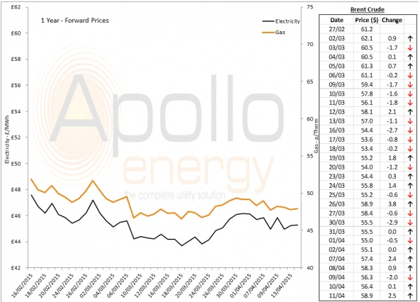 Energy Market Analysis - 13-04-2015