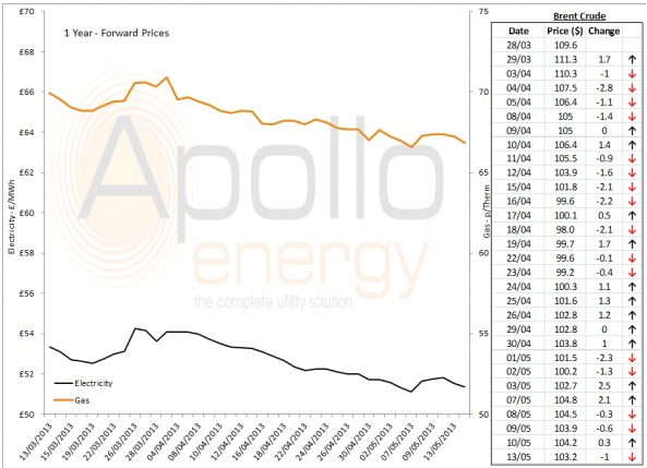 Energy Market Analysis - 13-05-2013