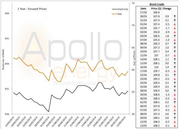 Energy Market Analysis - 13-05-2014