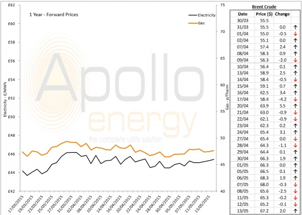 Energy Market Analysis - 13-05-2015