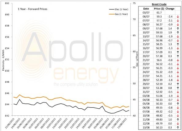 Energy Market Analysis - 13-08-2015