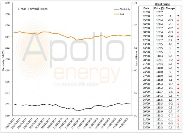 Energy Market Analysis - 13-09-2013