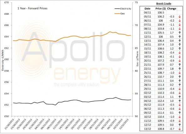 Energy Market Analysis - 13-12-2013