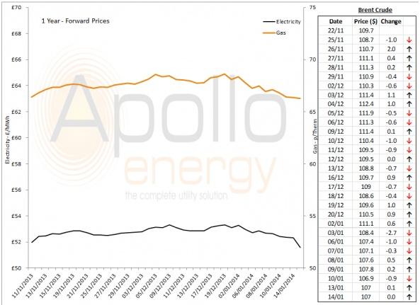 Energy Market Analysis - 14-01-2014