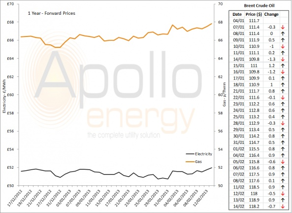Energy Market Analysis - 14-02-2013