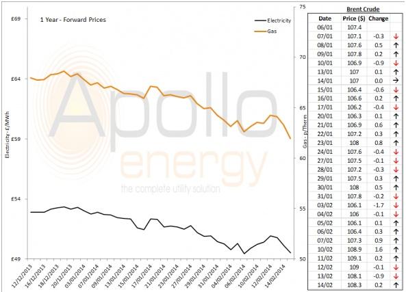 Energy Market Analysis - 14-02-2014