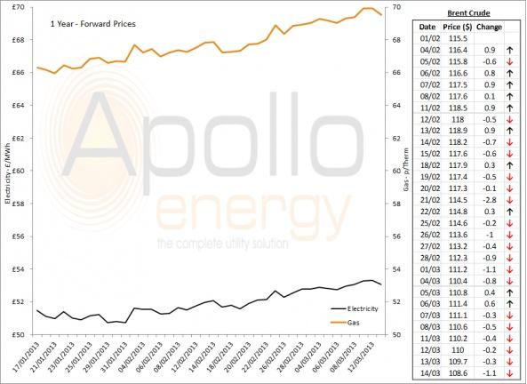 Energy Market Analysis - 14-03-2013