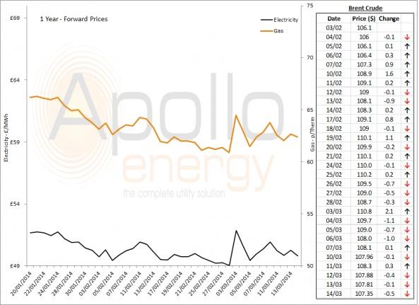 Energy Market Analysis - 14-03-2014