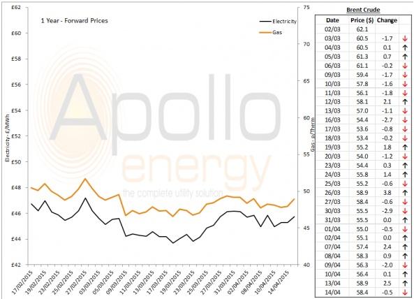 Energy Market Analysis - 14-04-2015