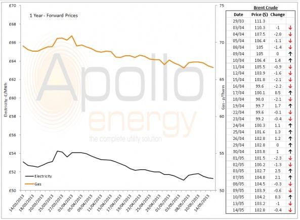 Energy Market Analysis - 14-05-2013