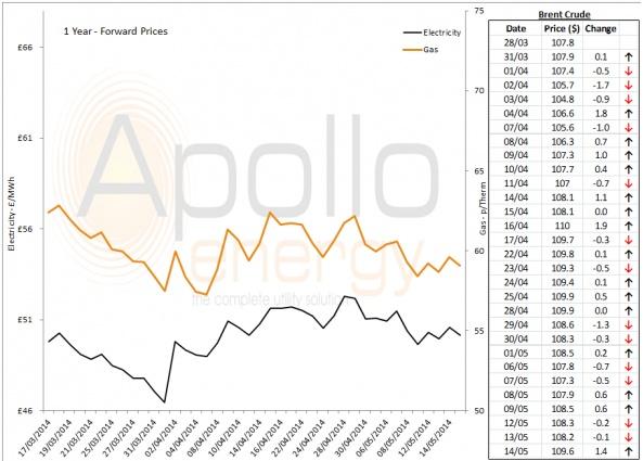 Energy Market Analysis - 14-05-2014