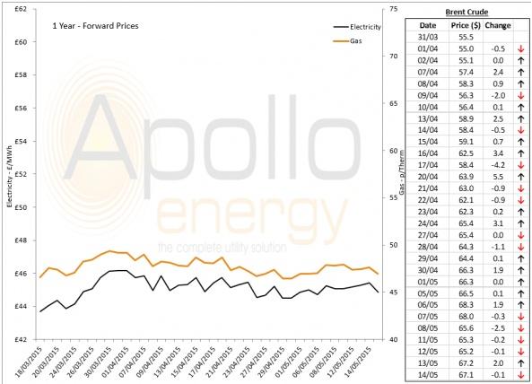Energy Market Analysis - 14-05-2015