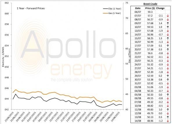 Energy Market Analysis - 14-08-2015