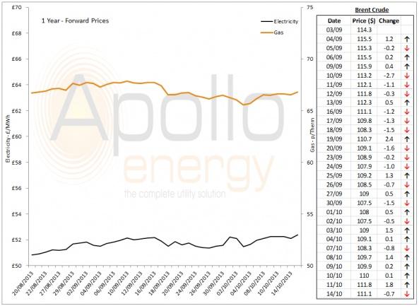 Energy Market Analysis - 14-10-2013