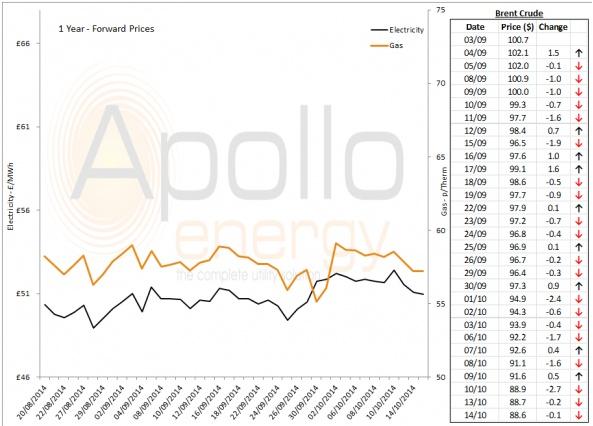 Energy Market Analysis - 14-10-2014