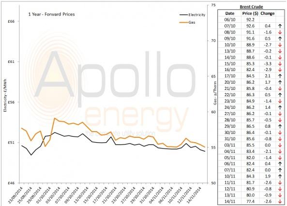 Energy Market Analysis - 14-11-2014