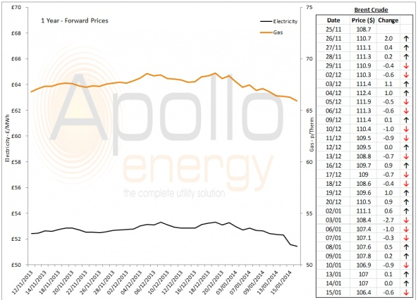 Energy Market Analysis - 15-01-2014
