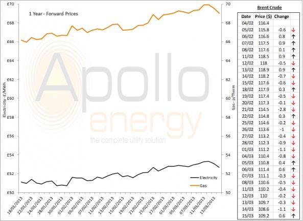 Energy Market Analysis - 15-03-2013