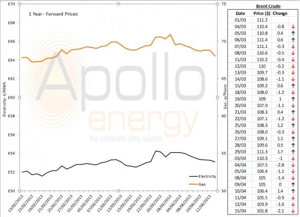 Energy Market Analysis - 15-04-2013