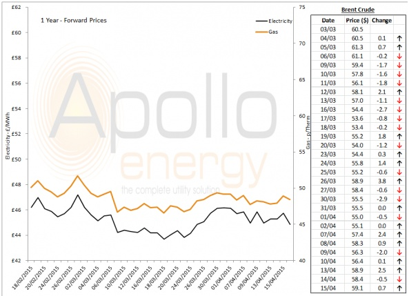 Energy Market Analysis - 15-04-2015