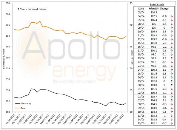 Energy Market Analysis - 15-05-2013