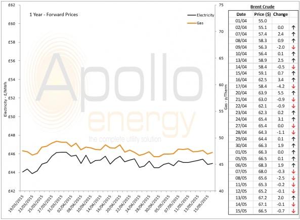 Energy Market Analysis - 15-05-2015