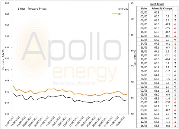 Energy Market Analysis - 15-06-2015