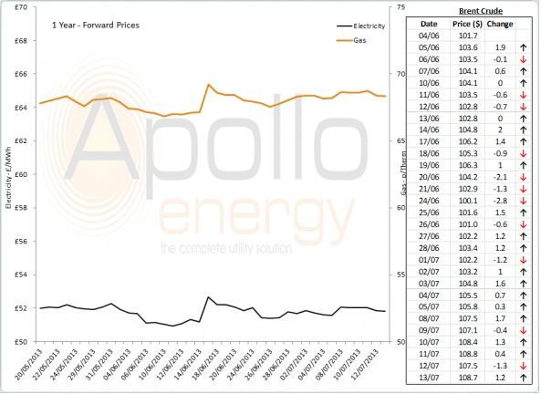 Energy Market Analysis - 15-07-2013