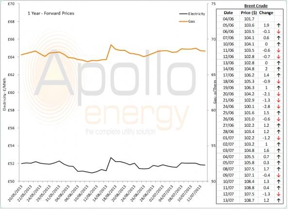 Energy Market Analysis - 15-07-2013