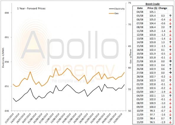 Energy Market Analysis - 15-09-2014