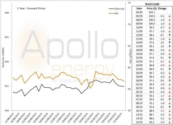 Energy Market Analysis - 15-10-2014