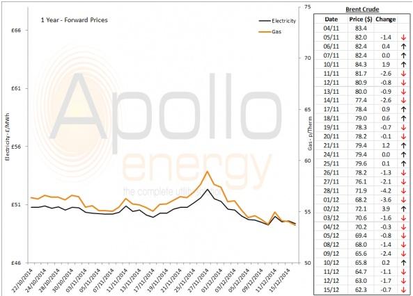 Energy Market Analysis - 15-12-2014