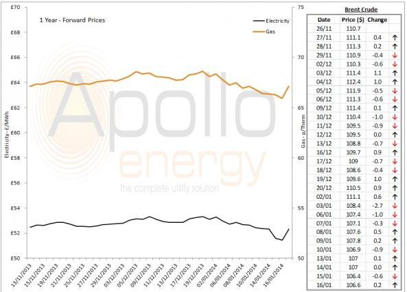 Energy Market Analysis - 16-01-2014
