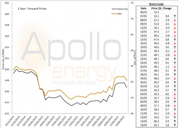 Energy Market Analysis - 16-02-2015