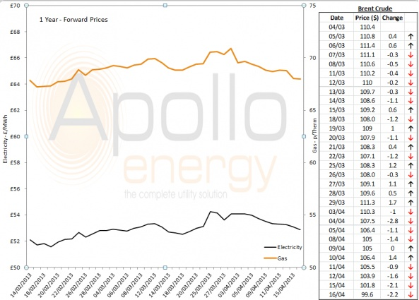 Energy Market Analysis - 16-04-2013