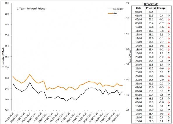 Energy Market Analysis - 16-04-2015