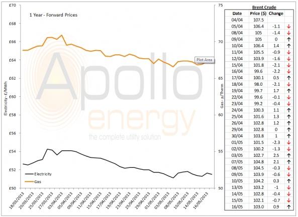 Energy Market Analysis - 16-05-2013